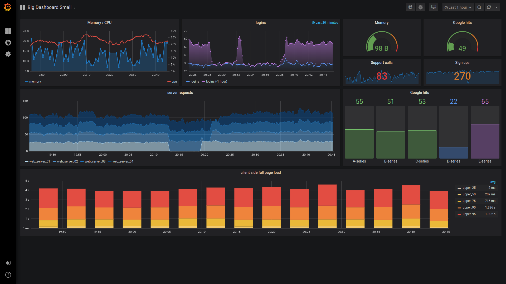 Visualizing data from your Node JS app with Prometheus + Grafana